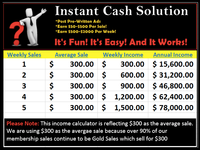 Is Instant Cash Solution A Scam?