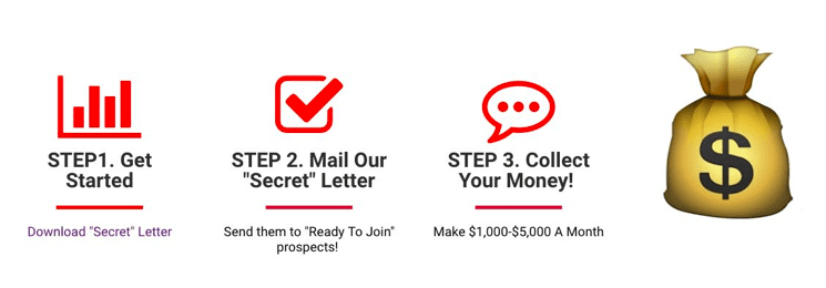 Is Impact Mailing Club A Scam?